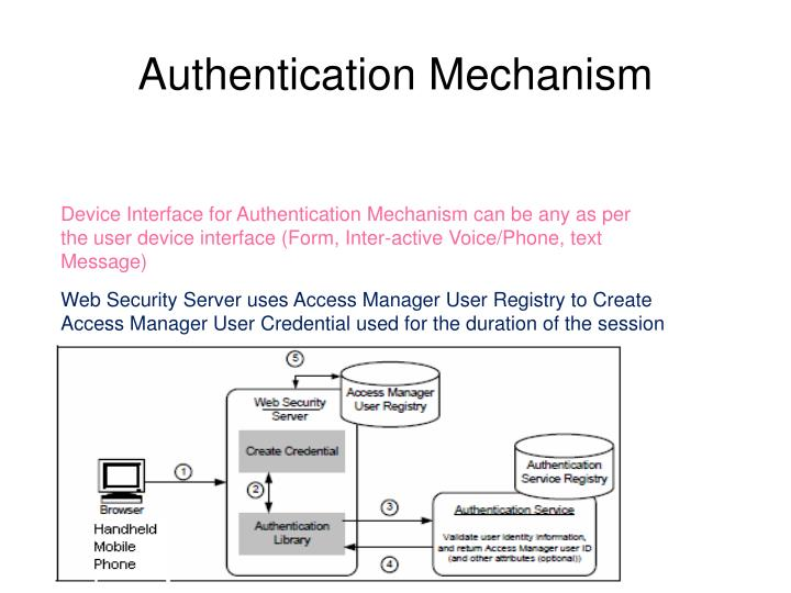 Authentication Mechanism