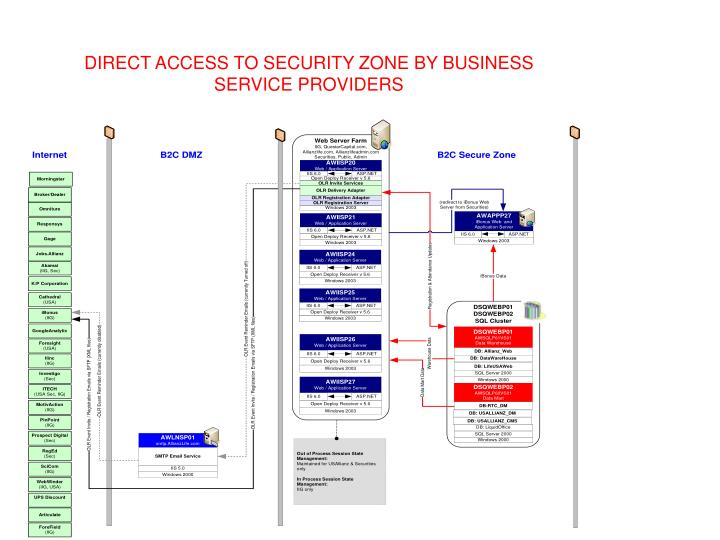 DIRECT ACCESS TO SECURITY ZONE BY BUSINESS SERVICE PROVIDERS