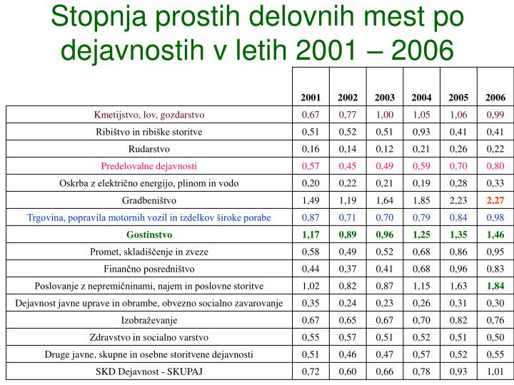 Stopnja prostih delovnih mest po dejavnostih v letih 2001 – 2006