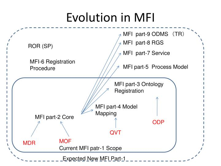 Evolution in MFI