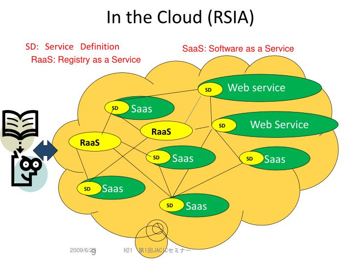 In the Cloud (RSIA)