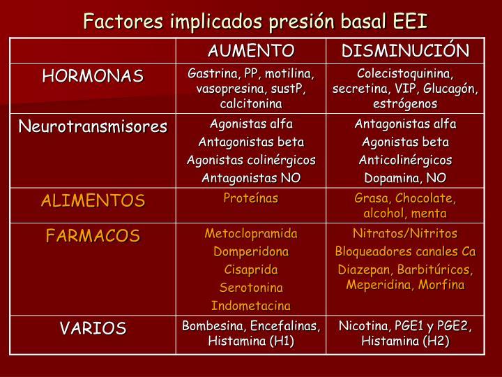 Factores implicados presión basal EEI