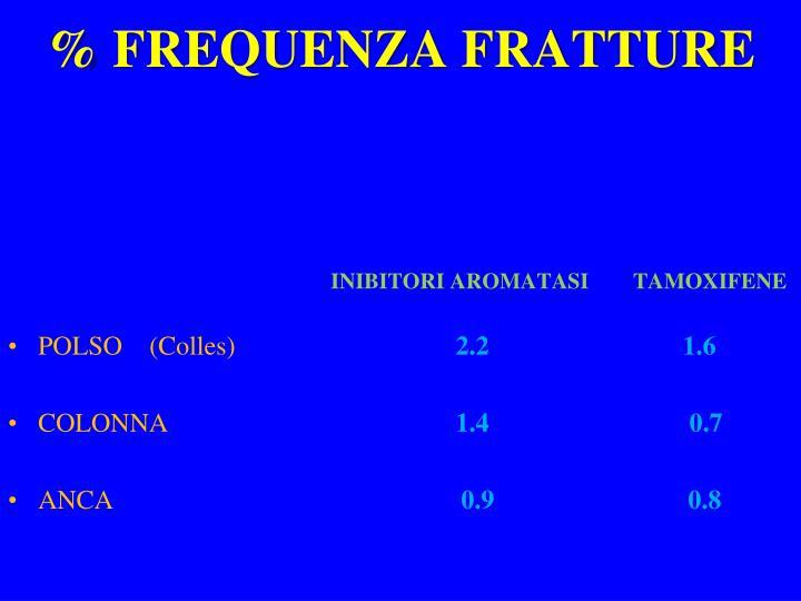 % FREQUENZA FRATTURE