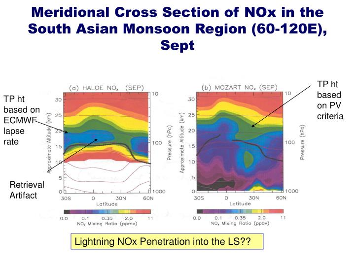 Meridional Cross Section of NOx in the South Asian Monsoon Region (60-120E), Sept