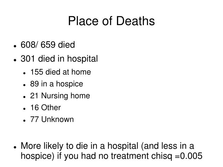 Place of Deaths