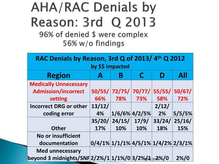AHA/RAC Denials by Reason: 3rd  Q 2013