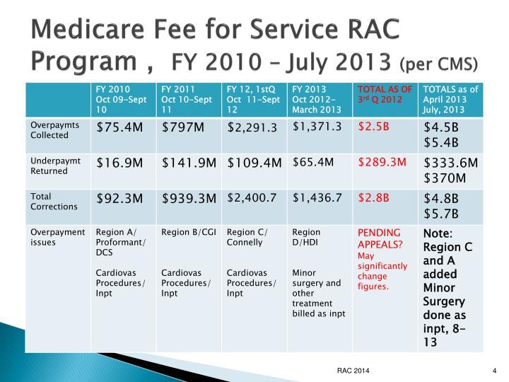 Medicare Fee for Service RAC Program ,