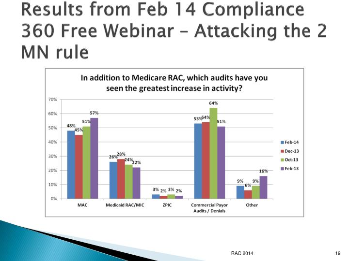 Results from Feb 14 Compliance 360 Free Webinar – Attacking the 2 MN rule