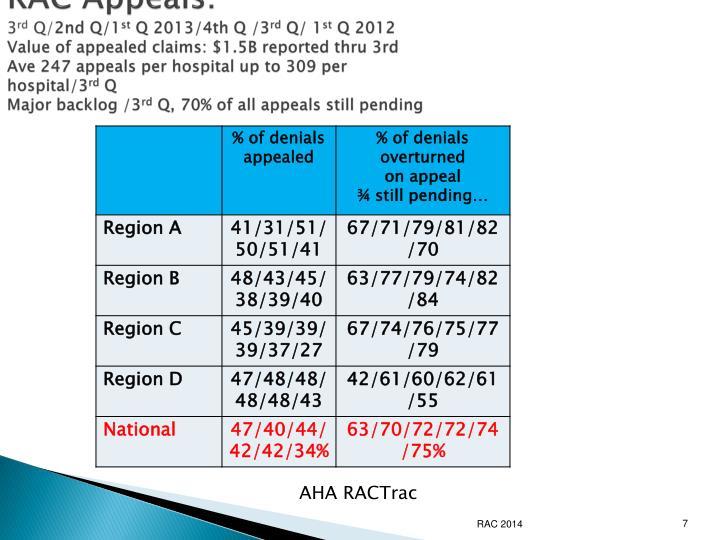 RAC Appeals: