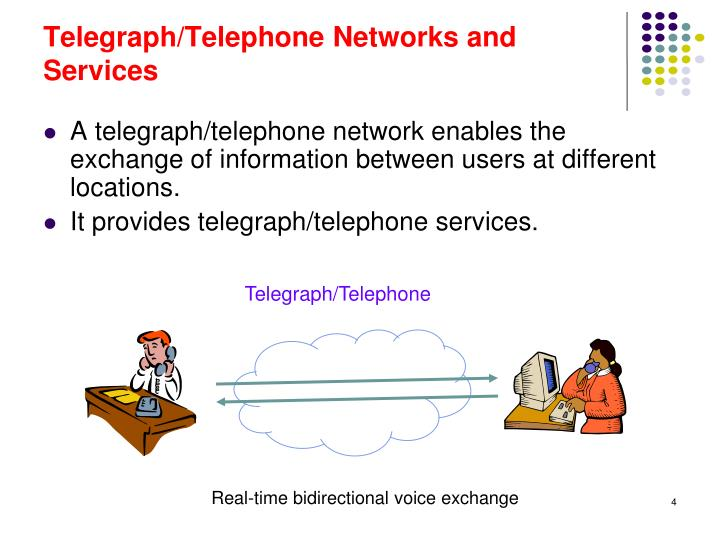 Telegraph/Telephone Networks and Services