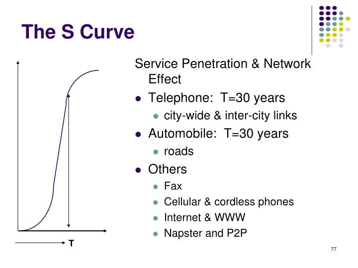Service Penetration & Network Effect