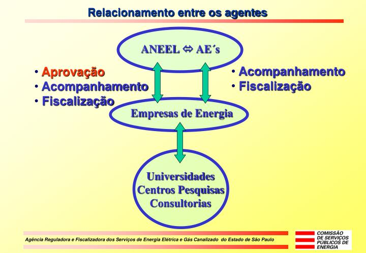 ANEEL