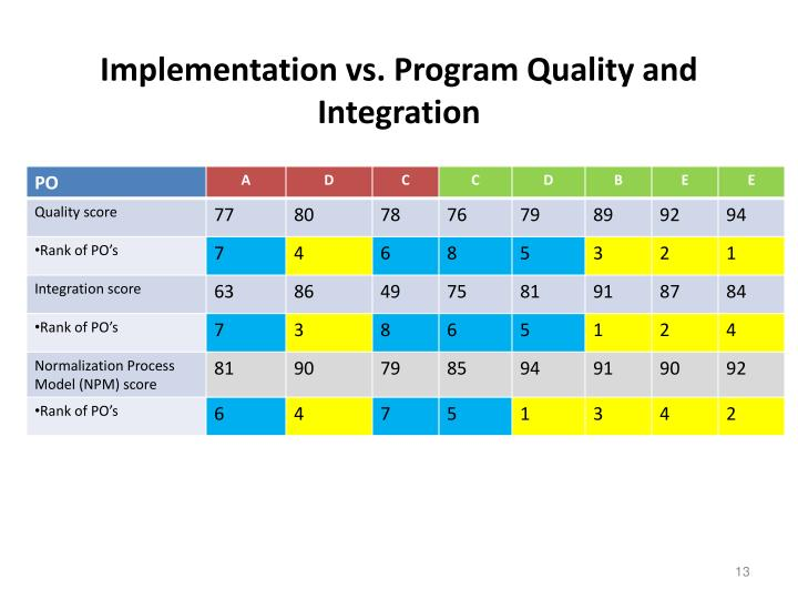 Implementation vs. Program Quality and Integration