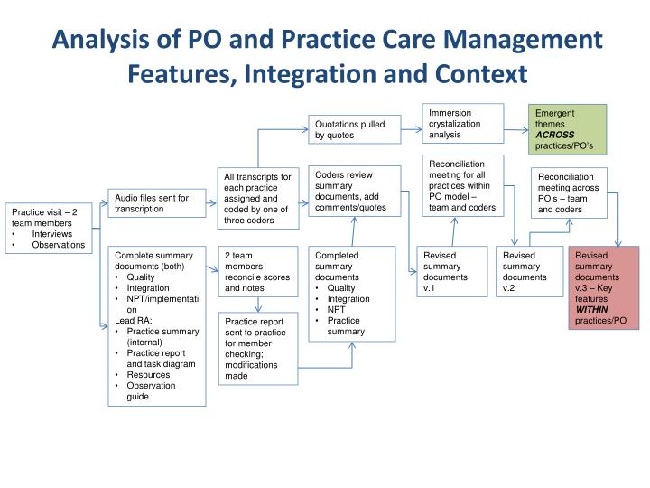 Analysis of PO and Practice Care Management Features, Integration and Context
