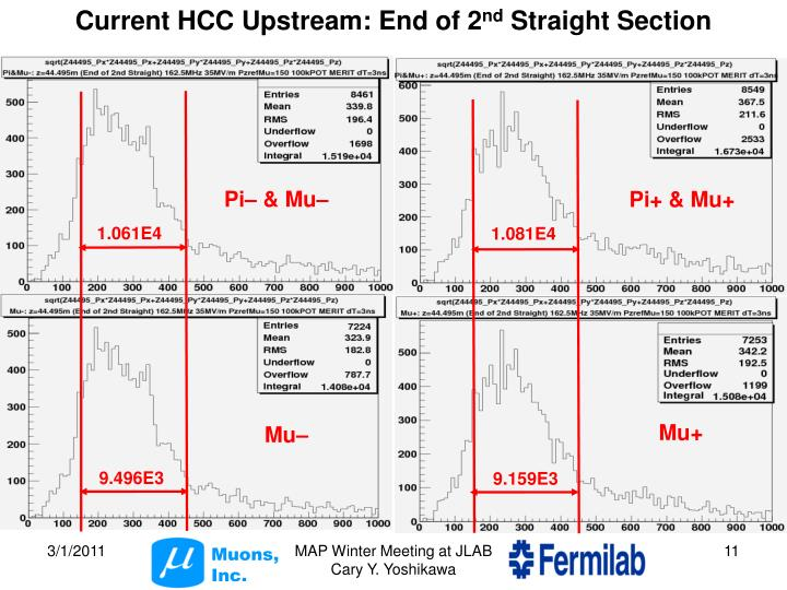 Current HCC Upstream: End of 2