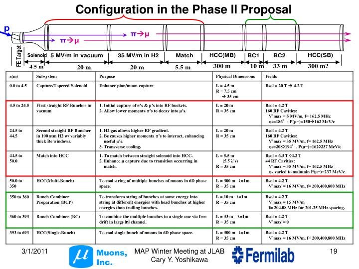Configuration in the Phase II Proposal