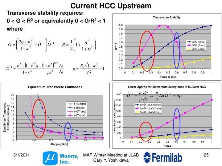 Current HCC Upstream