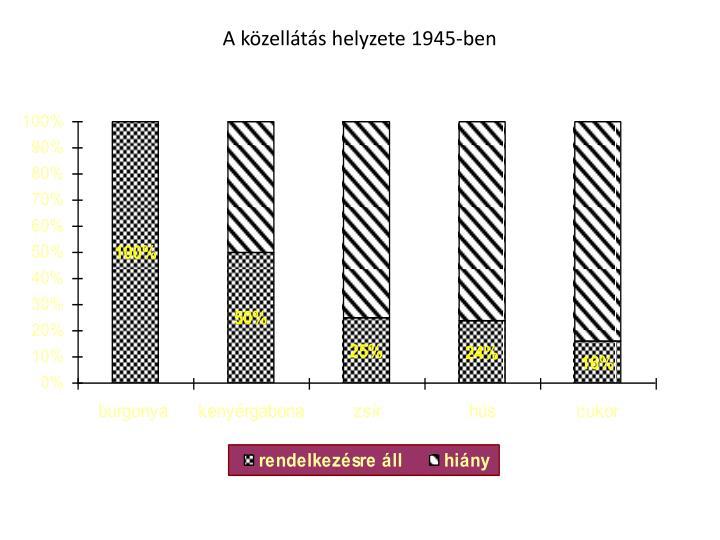 A közellátás helyzete 1945-ben