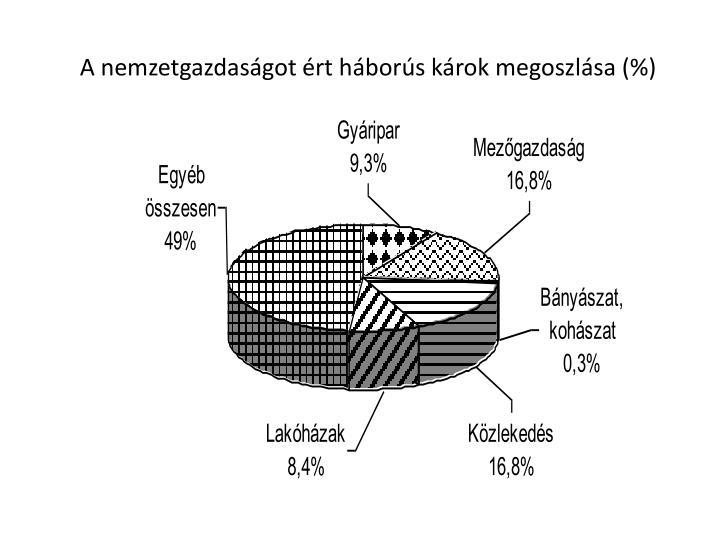 A nemzetgazdaságot ért háborús károk megoszlása (%)