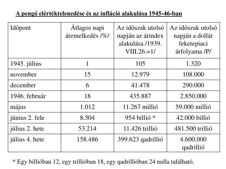 A pengő elértéktelenedése és az infláció alakulása 1945-46-ban