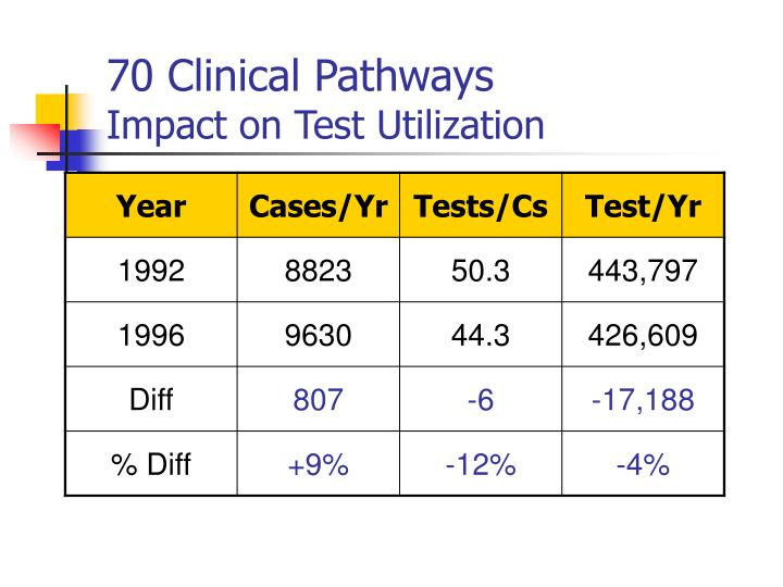 70 Clinical Pathways