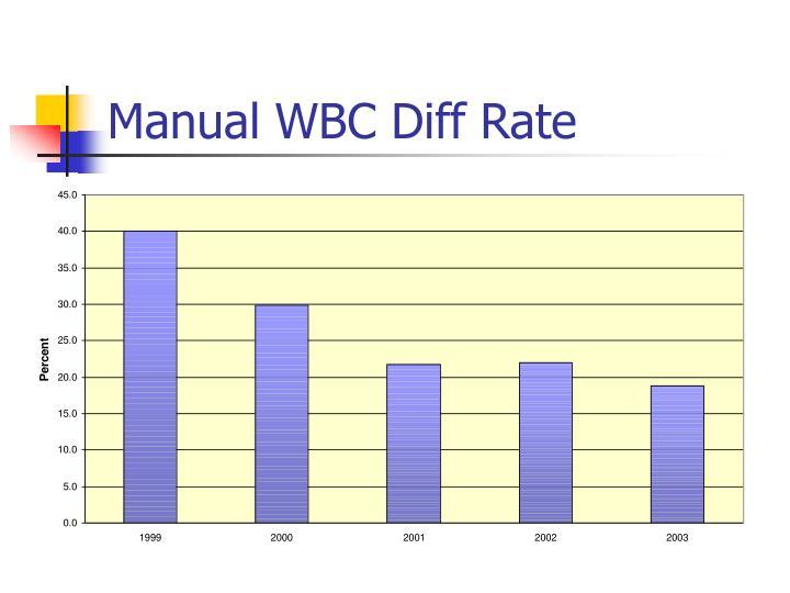 Manual WBC Diff Rate