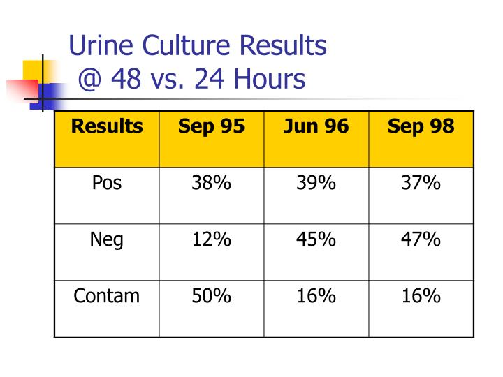Urine Culture Results