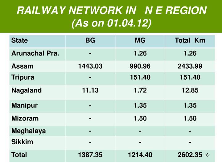 RAILWAY NETWORK IN   N E REGION