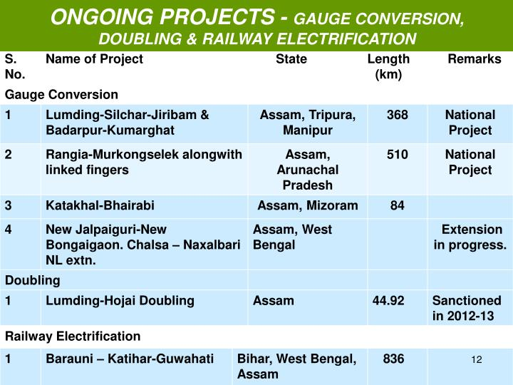 ONGOING PROJECTS -
