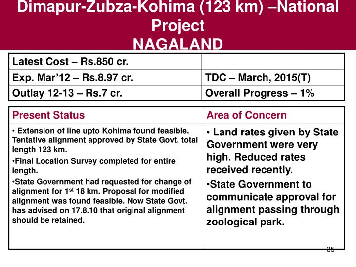 Dimapur-Zubza-Kohima (123 km) –National Project