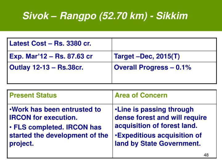 Sivok – Rangpo (52.70 km) - Sikkim