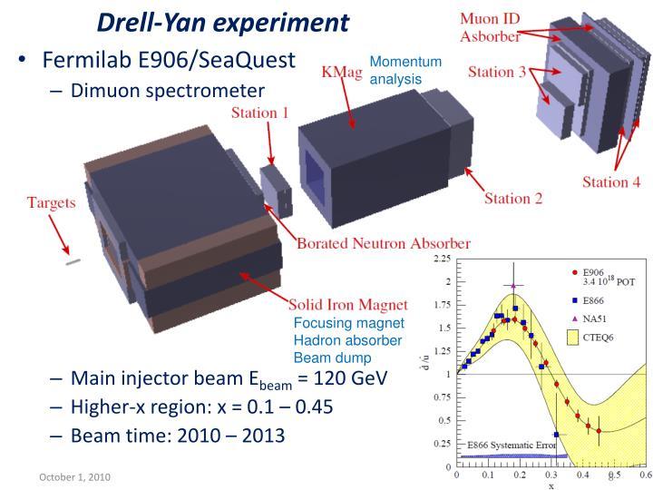 Drell-Yan experiment