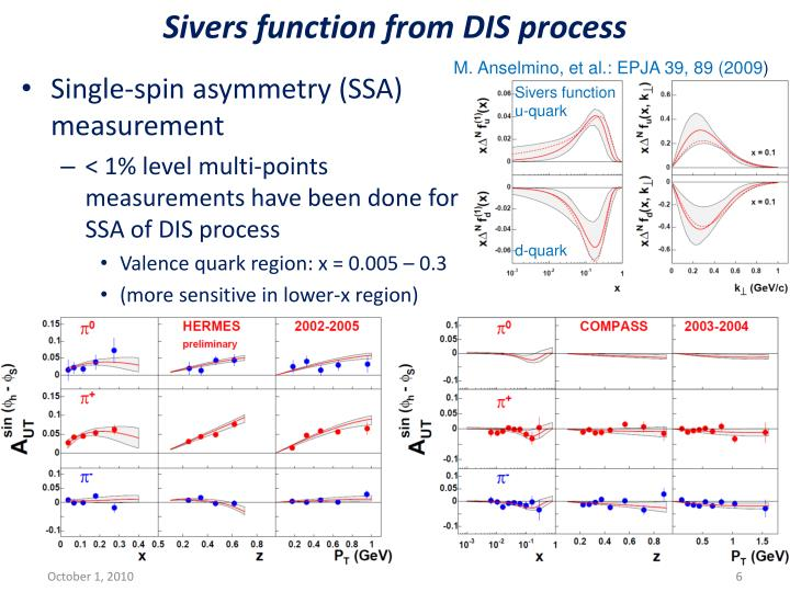 Sivers function