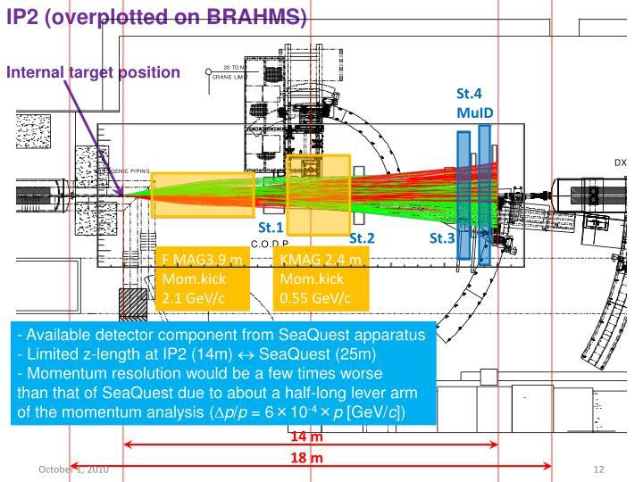 IP2 (overplotted on BRAHMS)