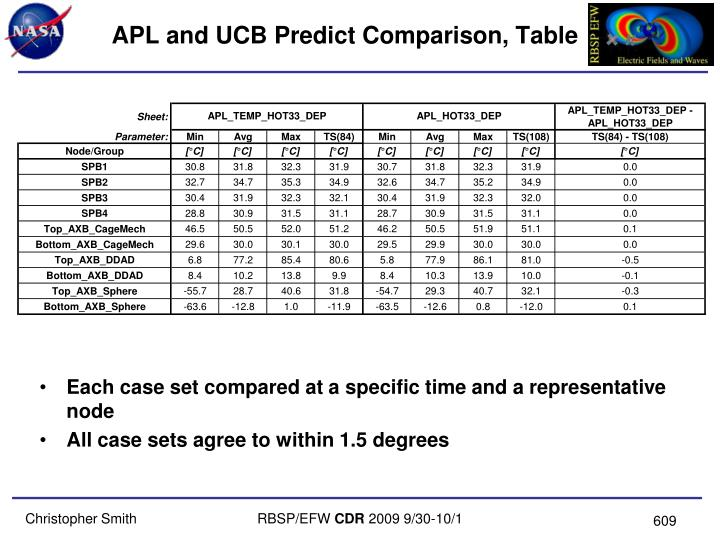 APL and UCB Predict Comparison, Table