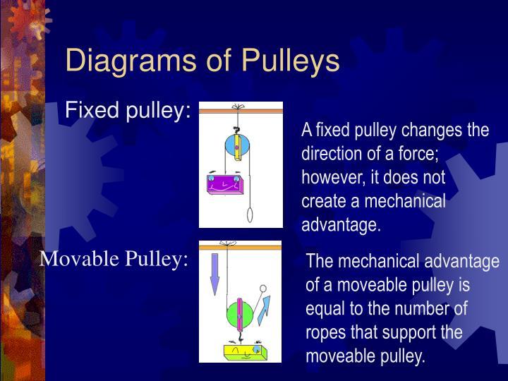 Diagrams of Pulleys