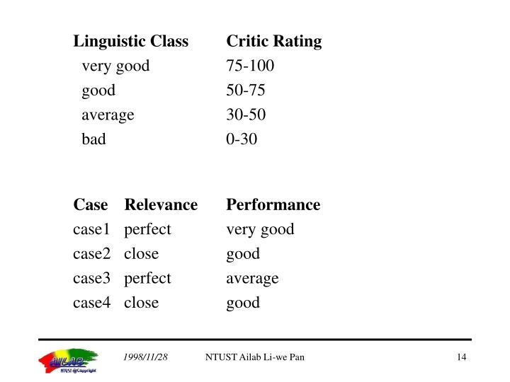 Linguistic Class	Critic Rating