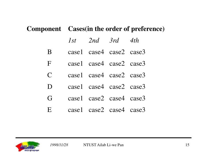 Component	Cases(in the order of preference)