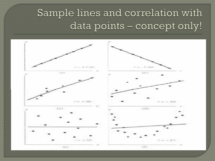 Sample lines and correlation with data points – concept only!