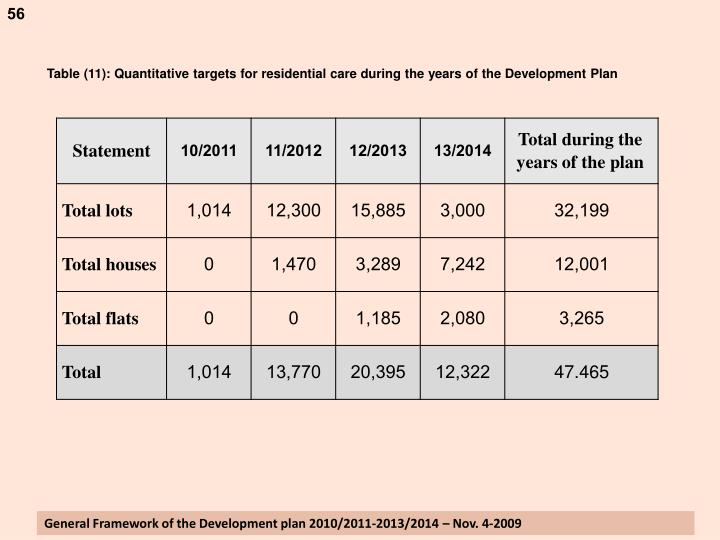 Table (11): Quantitative targets for residential care during the years of the Development Plan