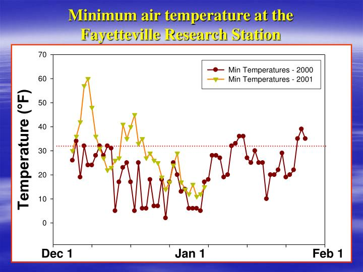 Minimum air temperature at the Fayetteville Research Station