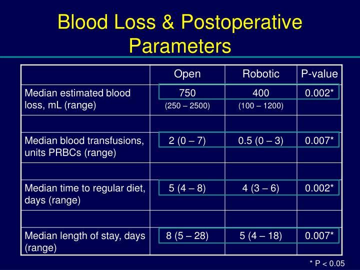 Blood Loss & Postoperative Parameters