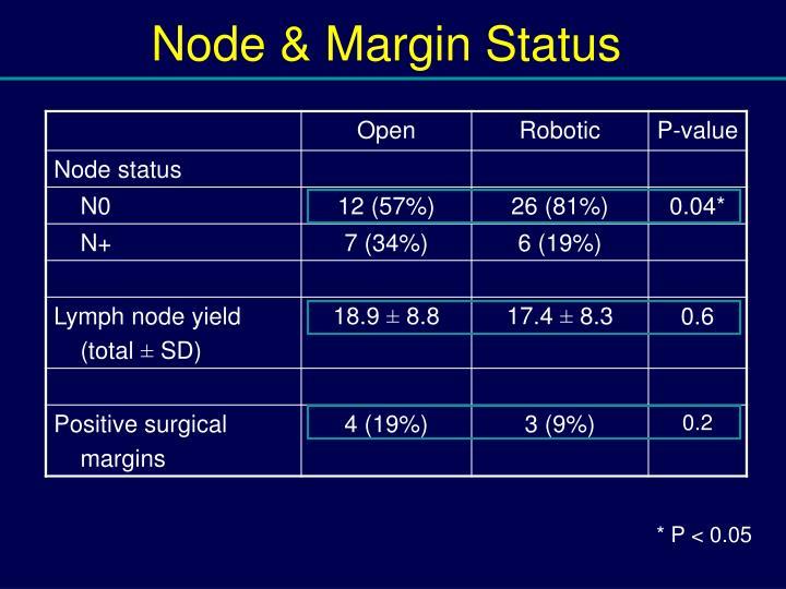 Node & Margin Status