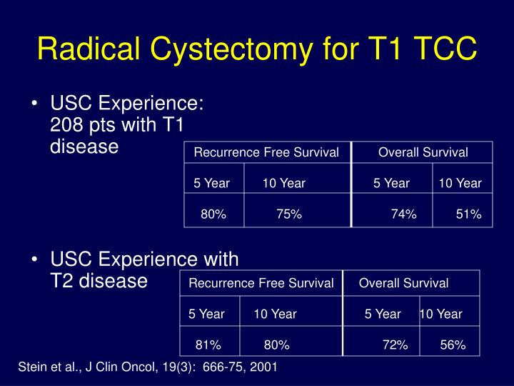 Radical Cystectomy for T1 TCC