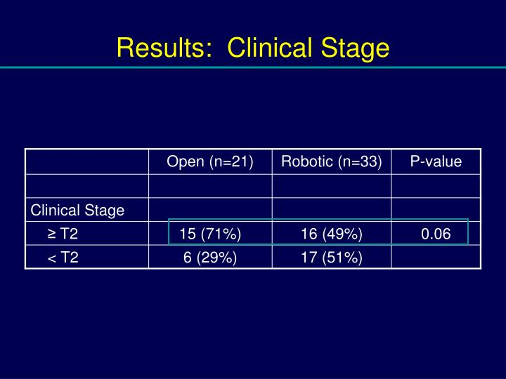 Results:  Clinical Stage