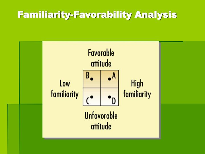 Familiarity-Favorability Analysis