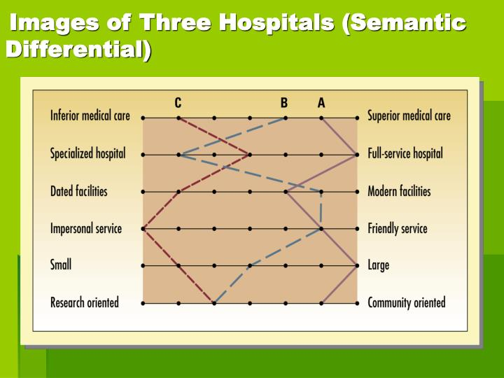 Images of Three Hospitals (Semantic Differential)