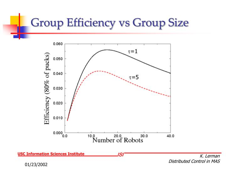 Group Efficiency vs Group Size