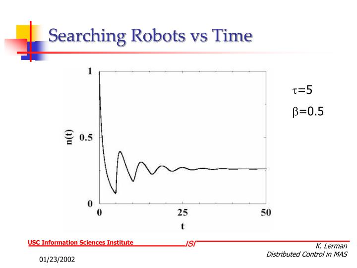 Searching Robots vs Time
