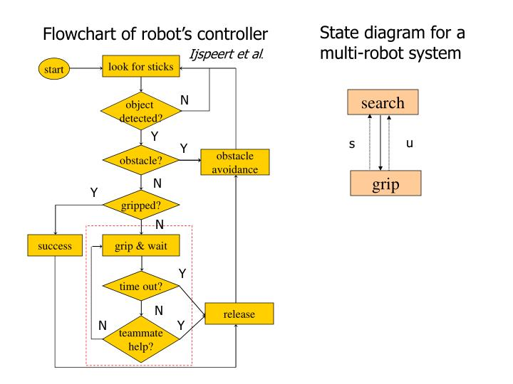 State diagram for a